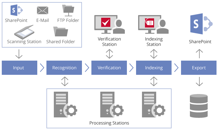 Recognition Server workflow