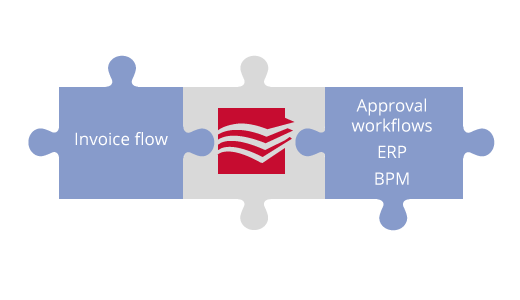 Connectors to ERP, workflows, BPM